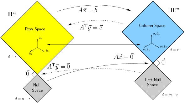 Linear Algebra (Hayes)
